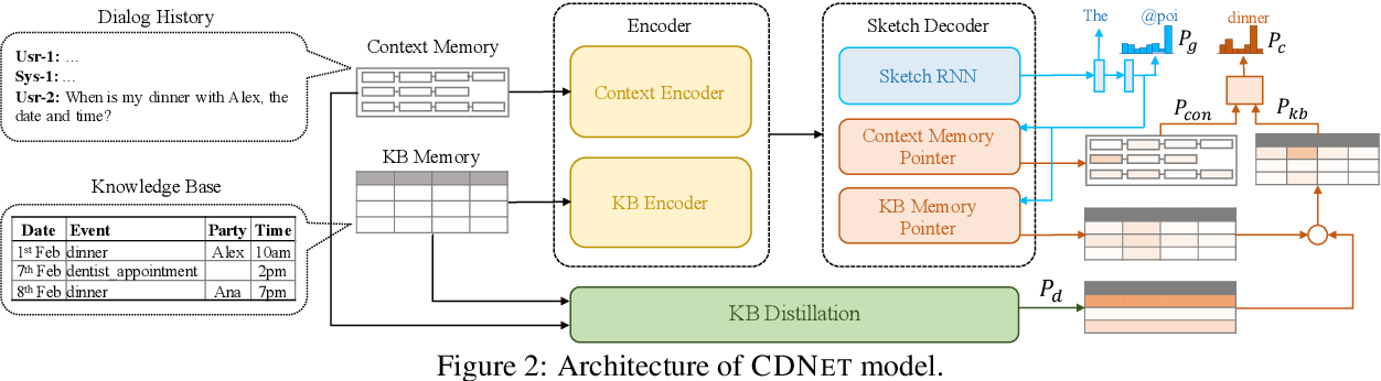 Figure 3 for Constraint based Knowledge Base Distillation in End-to-End Task Oriented Dialogs