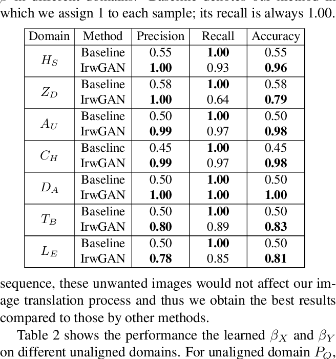 Figure 3 for Unaligned Image-to-Image Translation by Learning to Reweight
