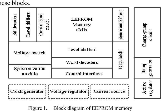 Figure 1 from A low cost EEPROM design for passive RFID tags