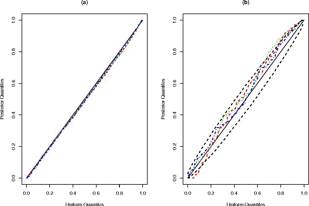 Figure 1 for Efficient Bayesian analysis of multiple changepoint models with dependence across segments