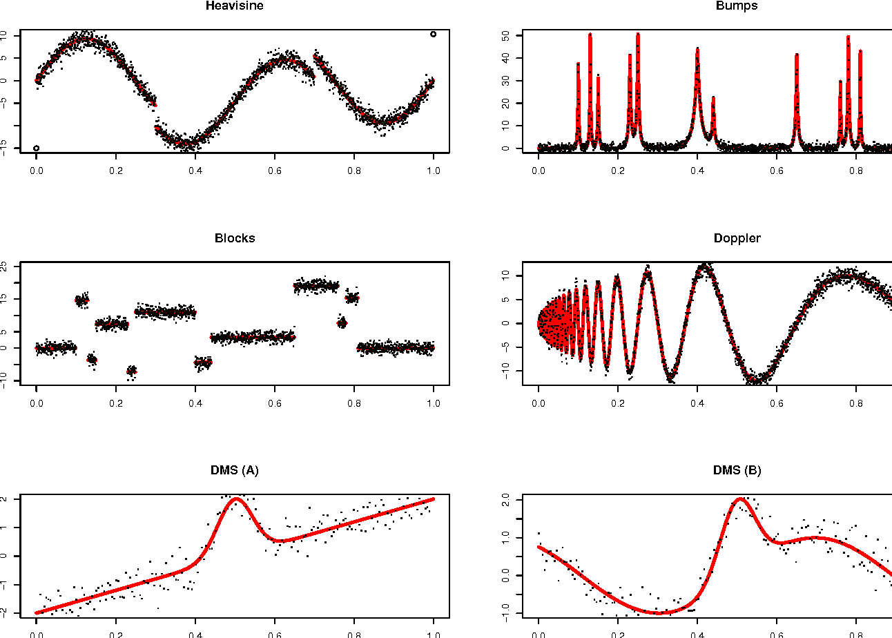 Figure 4 for Efficient Bayesian analysis of multiple changepoint models with dependence across segments