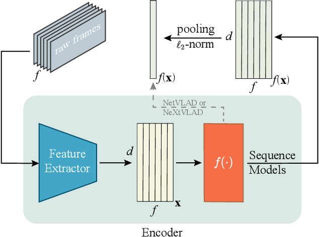 Figure 3 for Context Encoding for Video Retrieval with Contrastive Learning