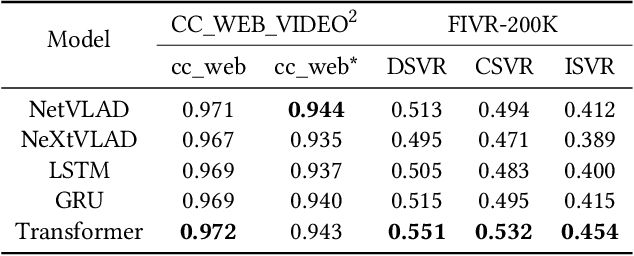 Figure 2 for Context Encoding for Video Retrieval with Contrastive Learning