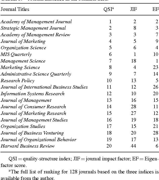 Table 3 from Quality-structure index: A new metric to measure