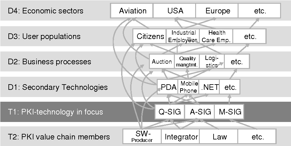 Figure 2 from Future Diffusion of PK1-Technology - A German
