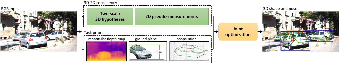 Figure 3 for Mono3D++: Monocular 3D Vehicle Detection with Two-Scale 3D Hypotheses and Task Priors