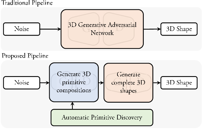 Figure 1 for Unsupervised Primitive Discovery for Improved 3D Generative Modeling