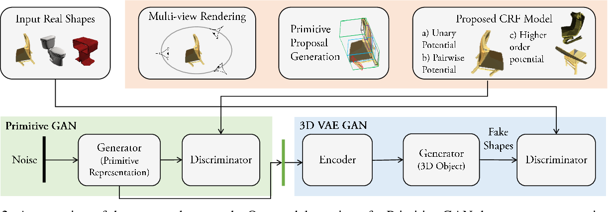 Figure 2 for Unsupervised Primitive Discovery for Improved 3D Generative Modeling