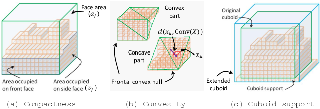 Figure 3 for Unsupervised Primitive Discovery for Improved 3D Generative Modeling