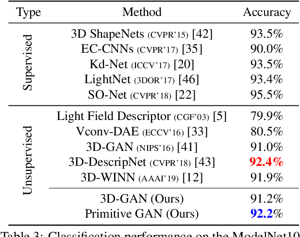 Figure 4 for Unsupervised Primitive Discovery for Improved 3D Generative Modeling