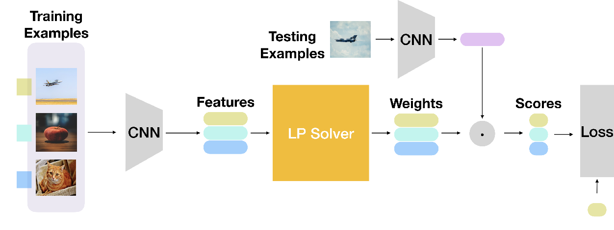 Figure 4 for Physarum Powered Differentiable Linear Programming Layers and Applications