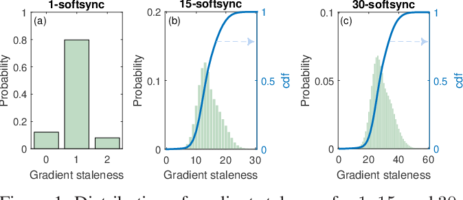 Figure 1 for Staleness-aware Async-SGD for Distributed Deep Learning