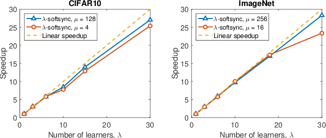 Figure 2 for Staleness-aware Async-SGD for Distributed Deep Learning