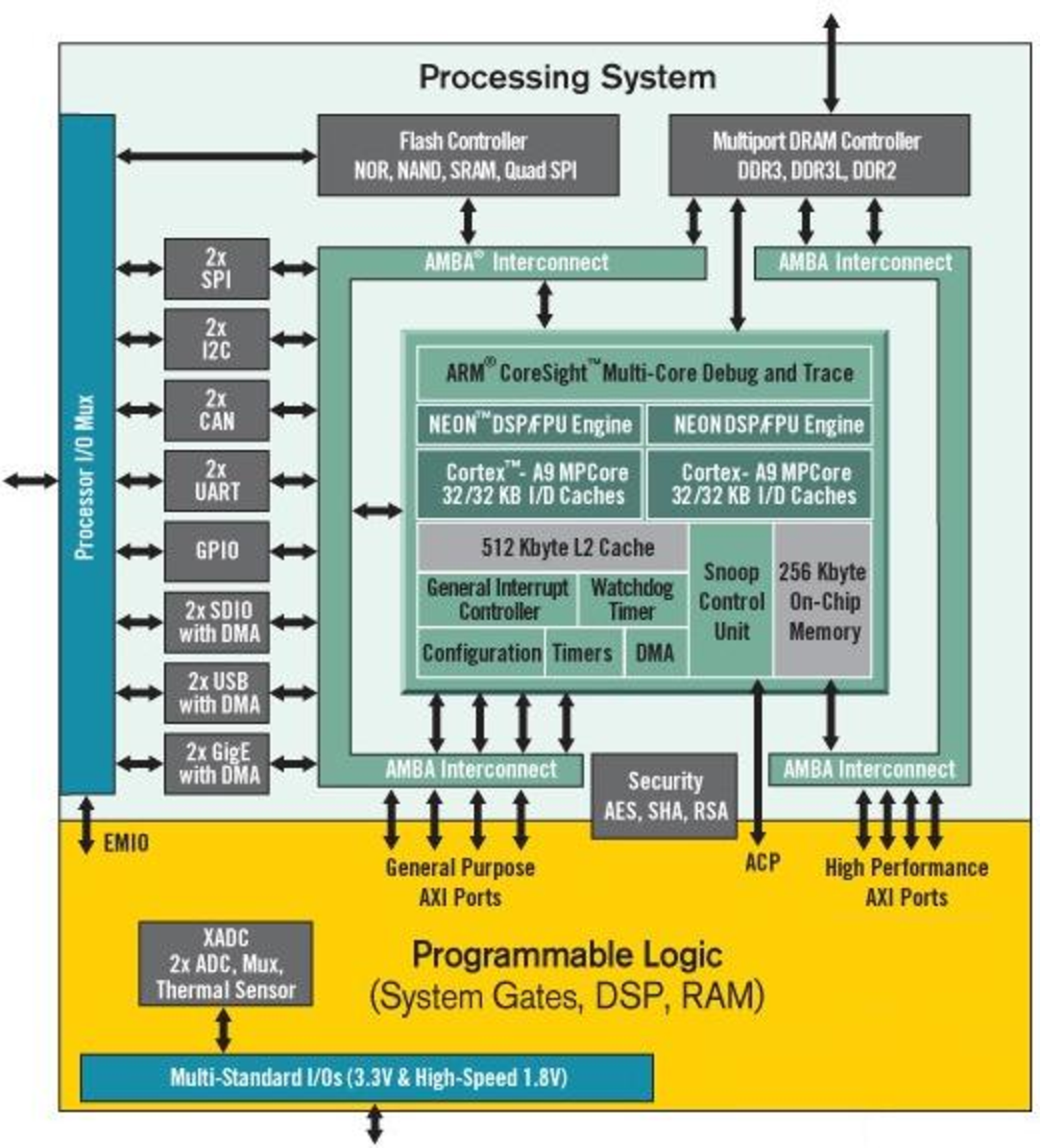 Figure 3 1 from An Architecture Study on a Xilinx Zynq Cluster with