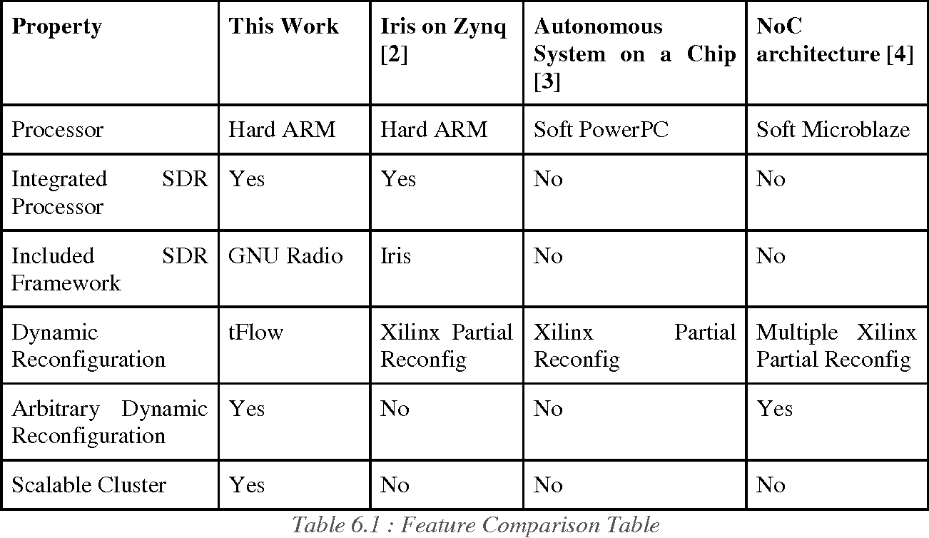 Table 6 1 from An Architecture Study on a Xilinx Zynq Cluster with