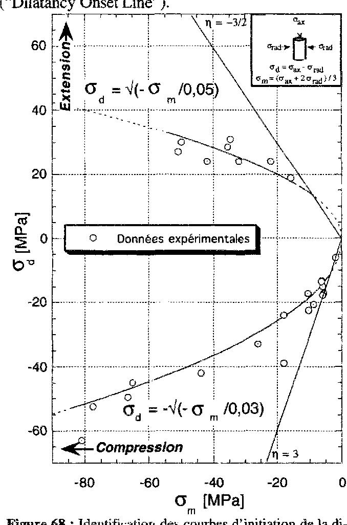 figure 68