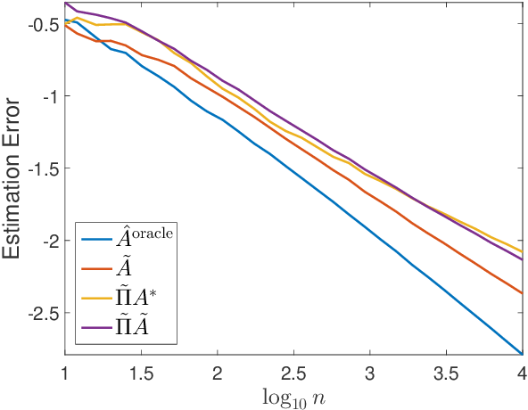 Figure 3 for Optimal Rates of Statistical Seriation