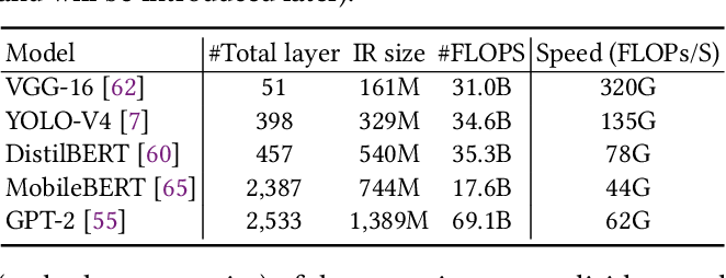 Figure 1 for DNNFusion: Accelerating Deep Neural Networks Execution with Advanced Operator Fusion
