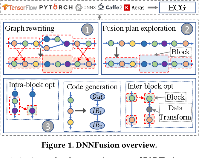 Figure 2 for DNNFusion: Accelerating Deep Neural Networks Execution with Advanced Operator Fusion