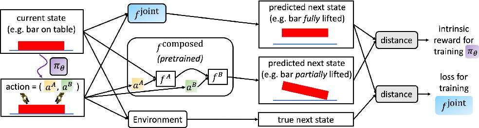 Figure 1 for Intrinsic Motivation for Encouraging Synergistic Behavior