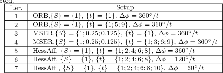 Figure 2 for MODS: Fast and Robust Method for Two-View Matching