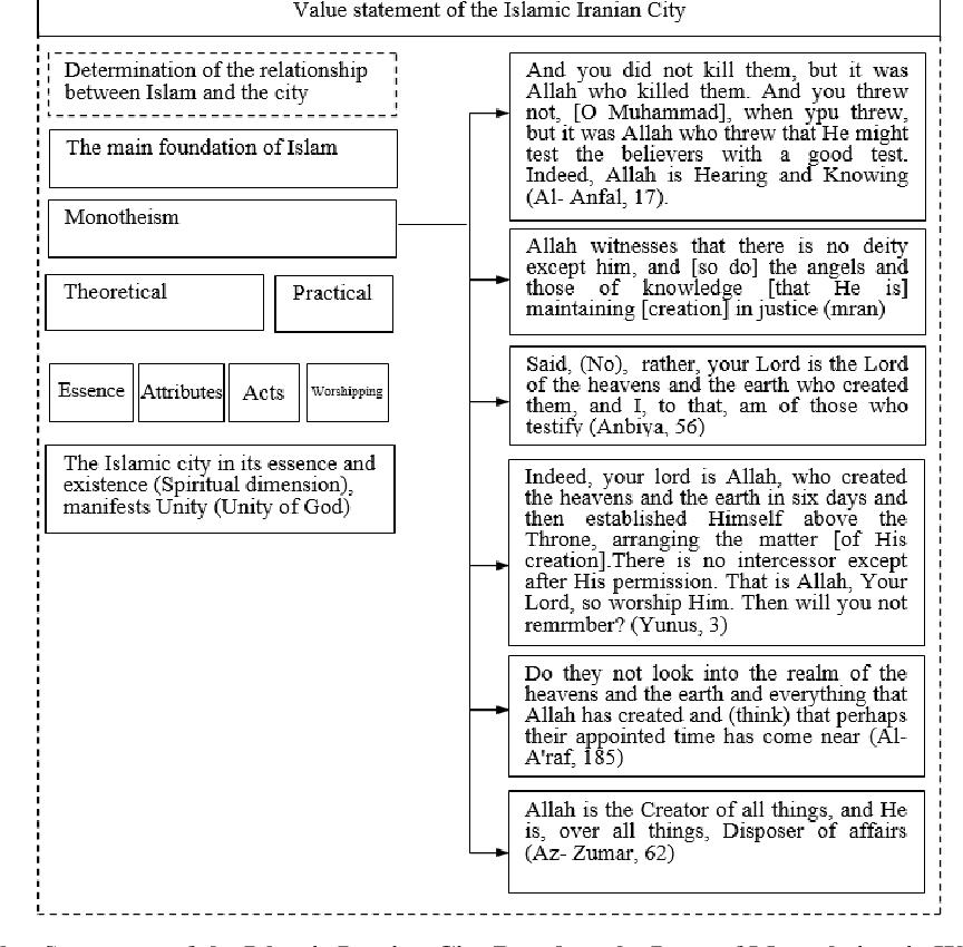 Figure 6 from Strategic Planning for Islamic-Iranian City - Semantic