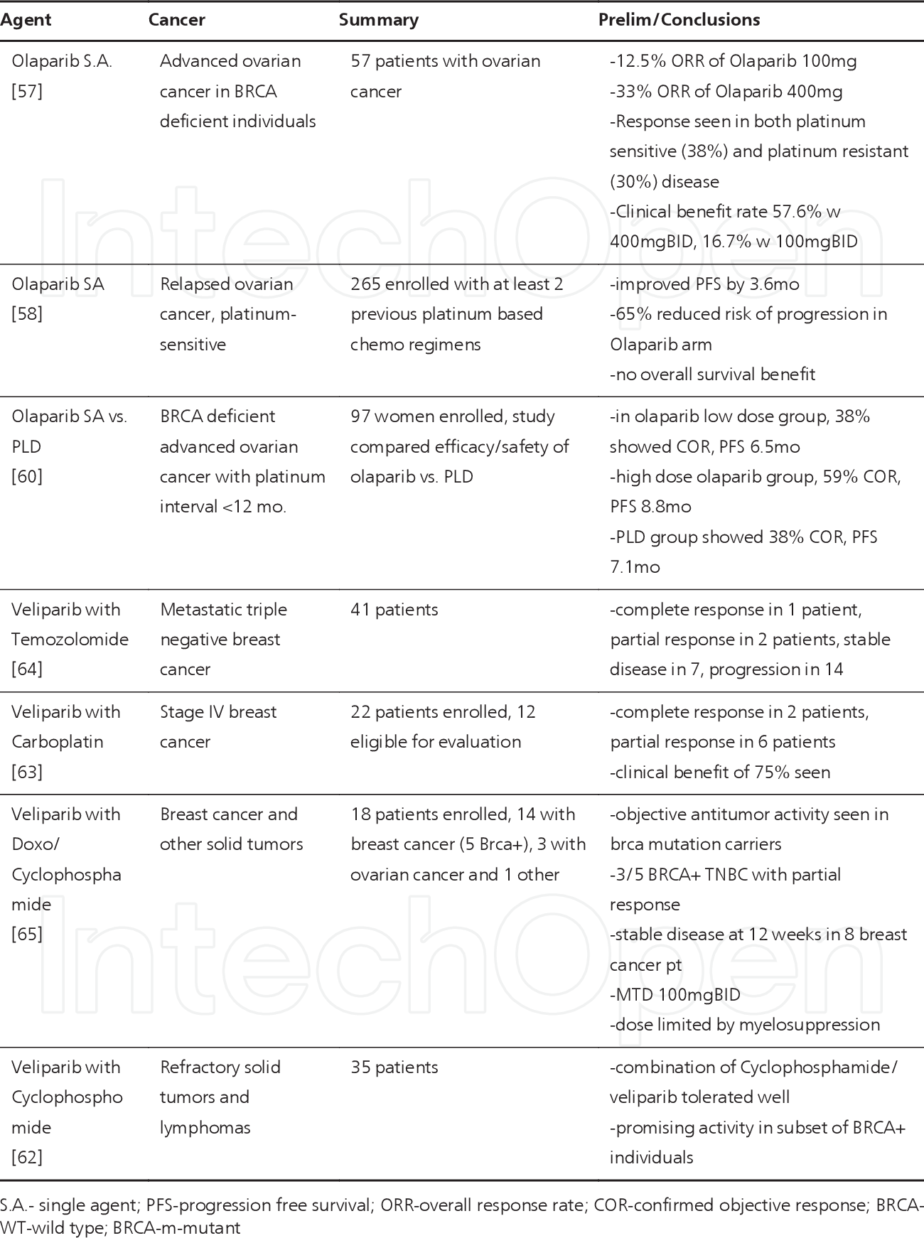 Table 1 From Parp Inhibitors For Ovarian Cancer Semantic Scholar