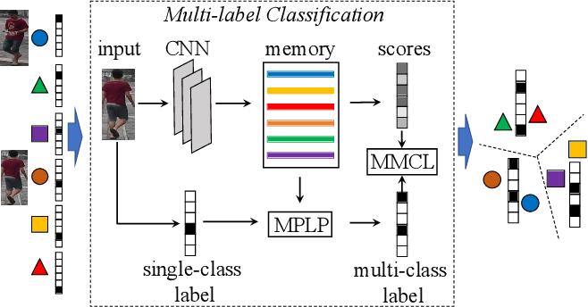 Figure 1 for Unsupervised Person Re-identification via Multi-label Classification