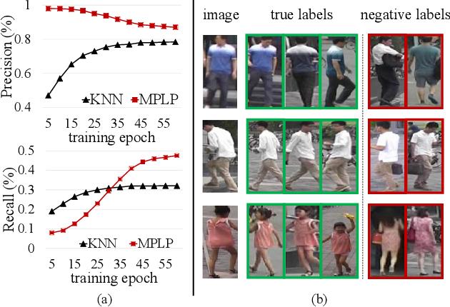 Figure 3 for Unsupervised Person Re-identification via Multi-label Classification