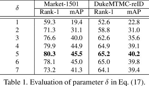 Figure 2 for Unsupervised Person Re-identification via Multi-label Classification