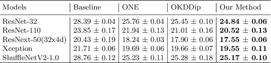 Figure 4 for Online Knowledge Distillation via Multi-branch Diversity Enhancement