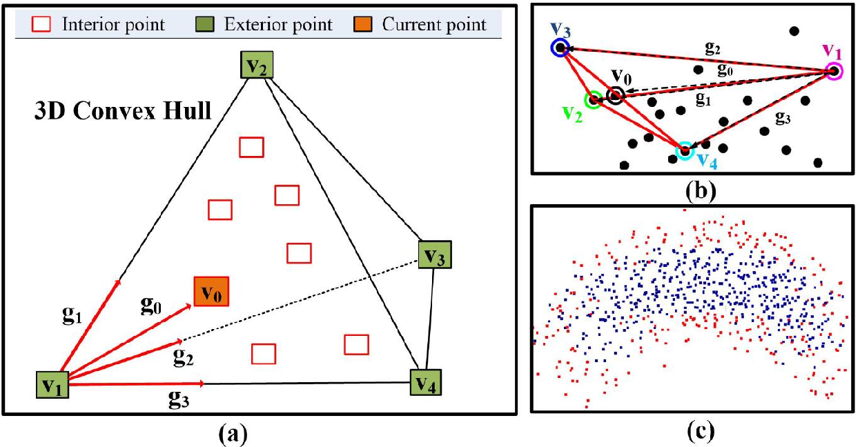 Figure 1 for An optimal hierarchical clustering approach to segmentation of mobile LiDAR point clouds