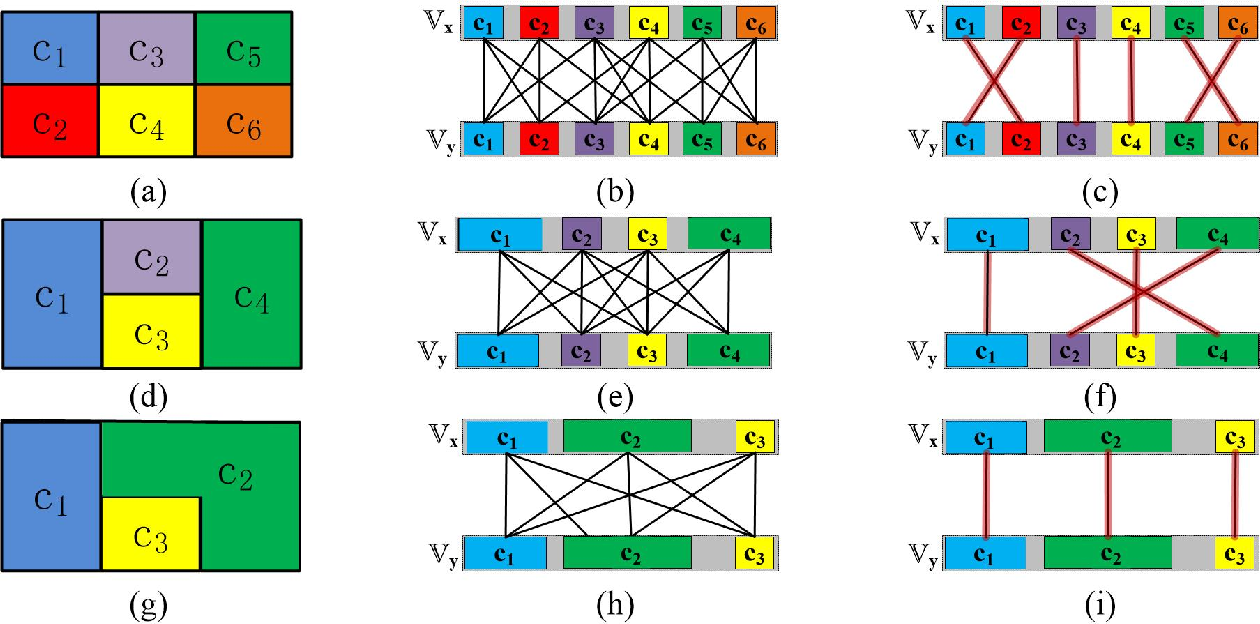 Figure 4 for An optimal hierarchical clustering approach to segmentation of mobile LiDAR point clouds