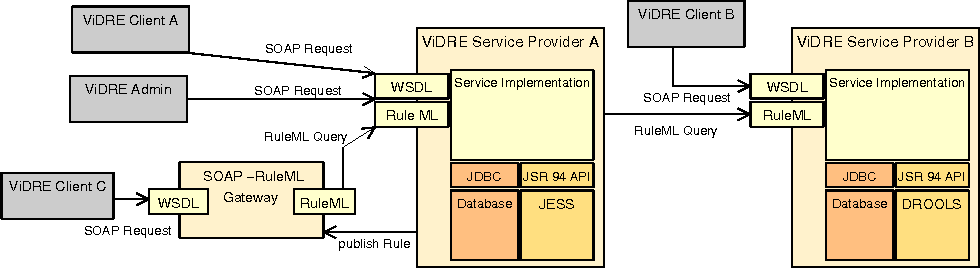 VIDRE--A Distributed Service-Oriented Business Rule Engine based on
