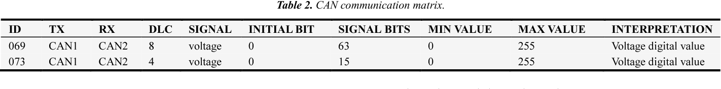 PDF] Super Capacitors Monitoring System Using CAN Bus