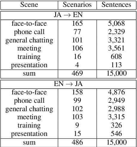 Figure 3 for Designing the Business Conversation Corpus