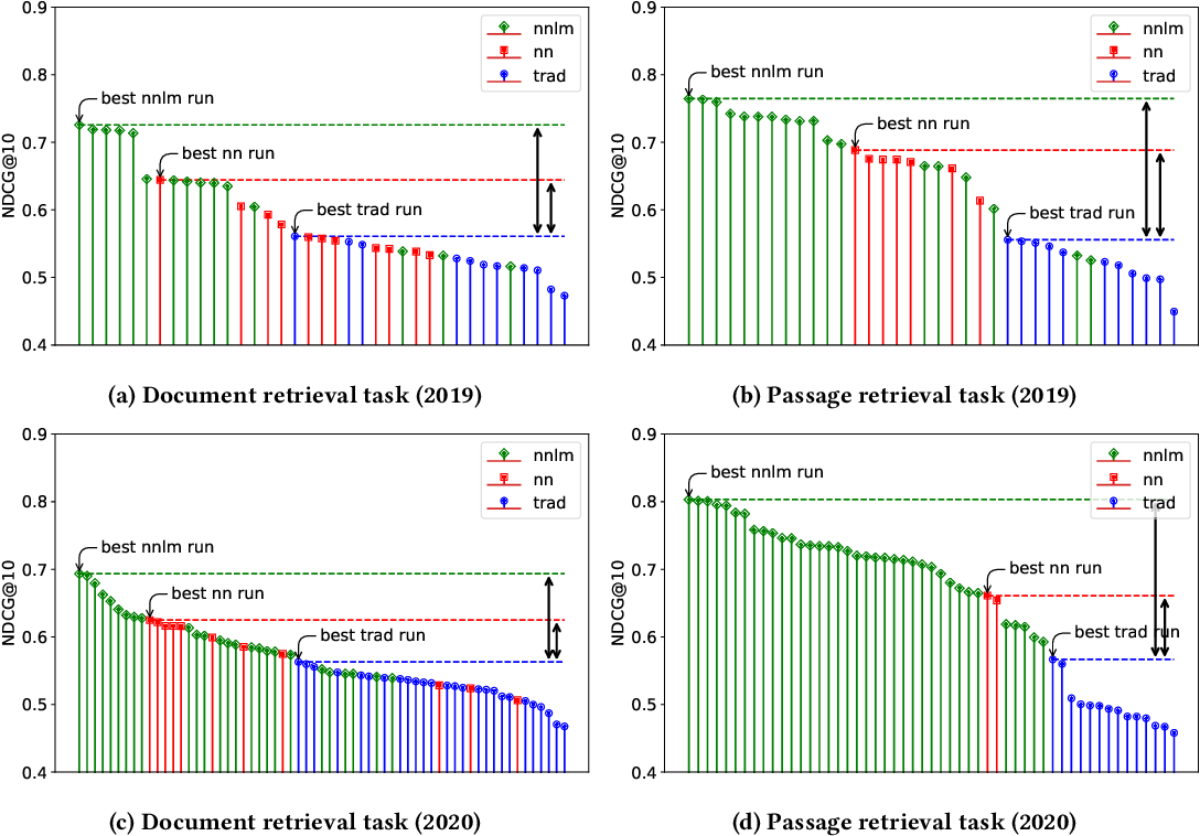 Figure 1 for TREC Deep Learning Track: Reusable Test Collections in the Large Data Regime
