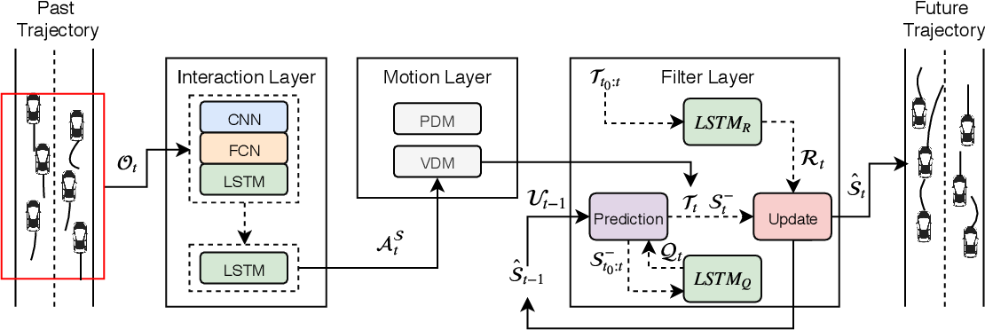 Figure 1 for Interaction-aware Kalman Neural Networks for Trajectory Prediction