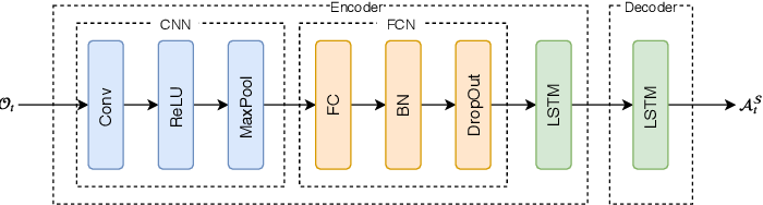 Figure 2 for Interaction-aware Kalman Neural Networks for Trajectory Prediction