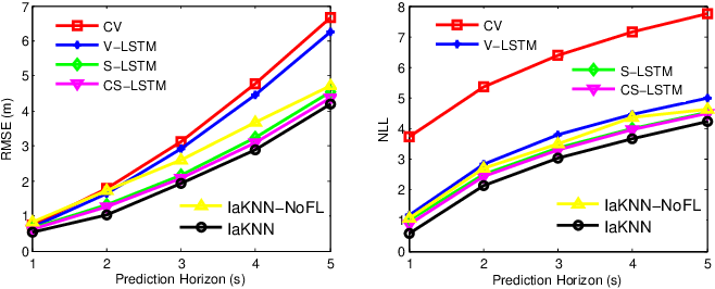 Figure 3 for Interaction-aware Kalman Neural Networks for Trajectory Prediction