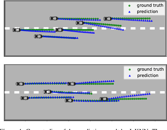 Figure 4 for Interaction-aware Kalman Neural Networks for Trajectory Prediction