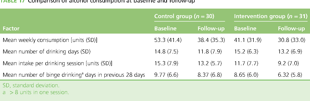 TABLE 17 Comparison of alcohol consumption at baseline and follow-up