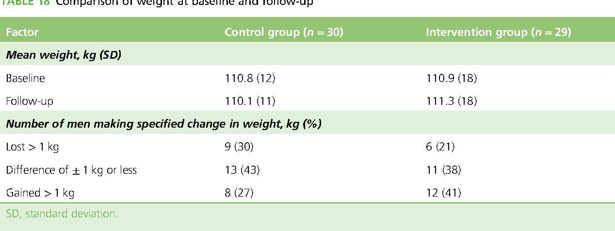 TABLE 18 Comparison of weight at baseline and follow-up