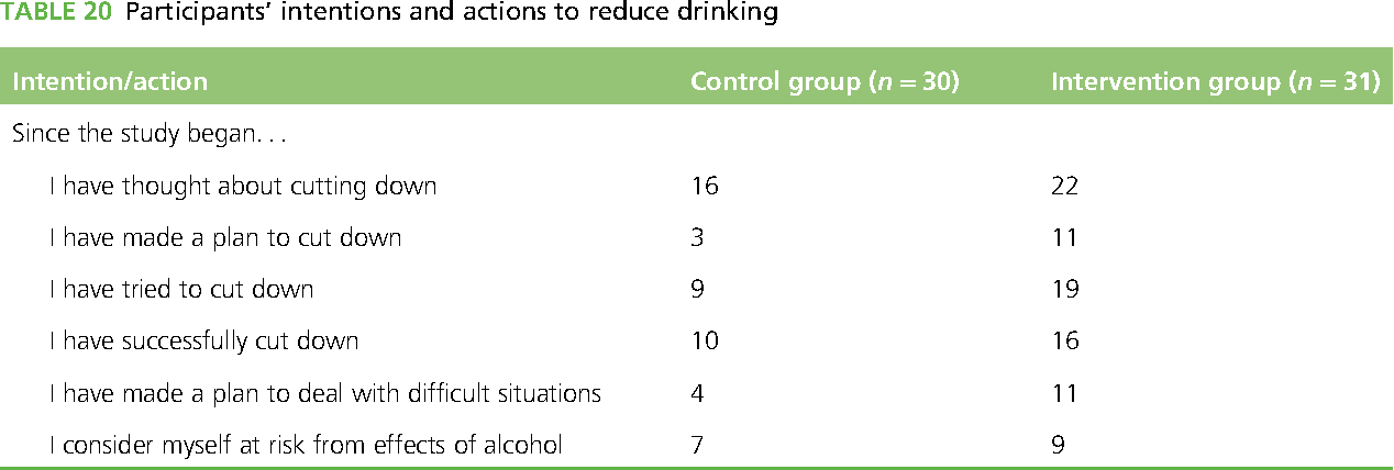 TABLE 20 Participants' intentions and actions to reduce drinking
