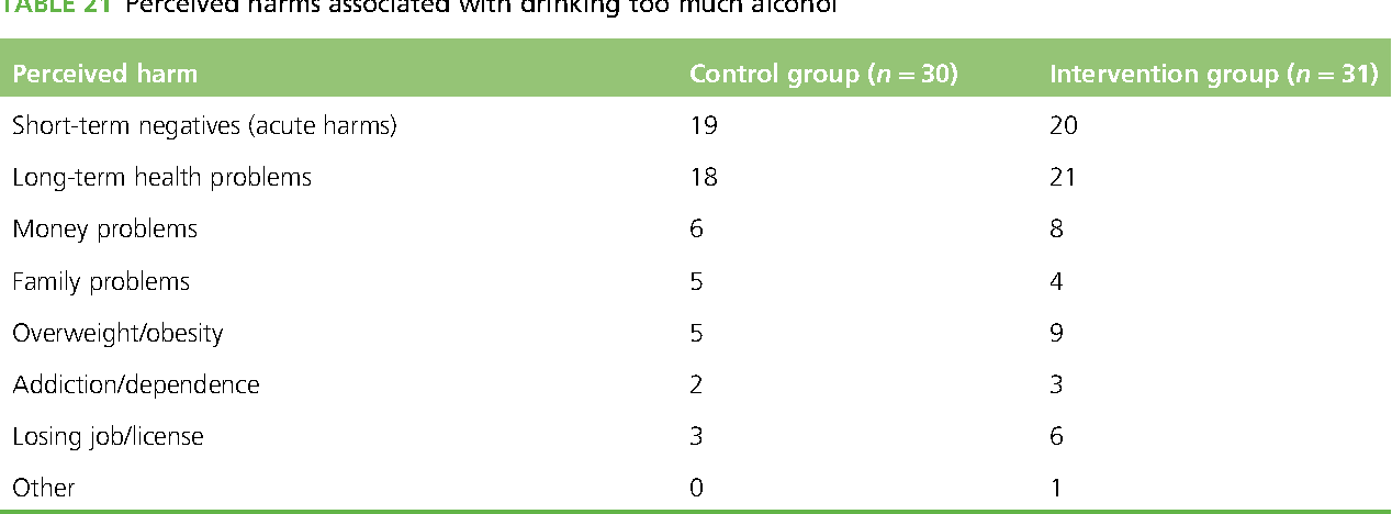 TABLE 21 Perceived harms associated with drinking too much alcohol