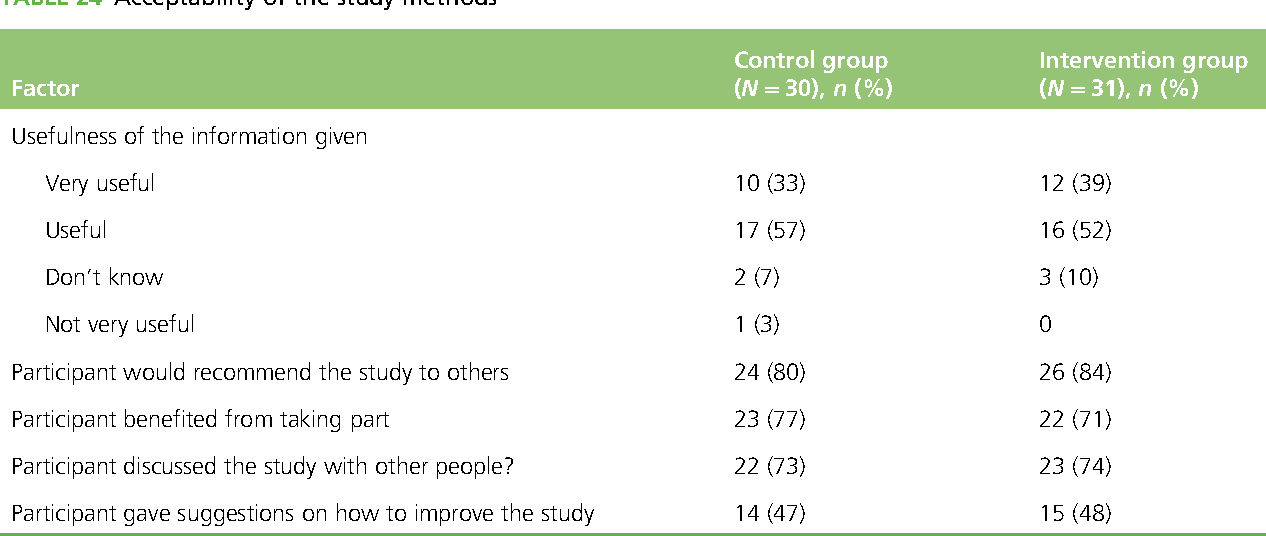 TABLE 24 Acceptability of the study methods