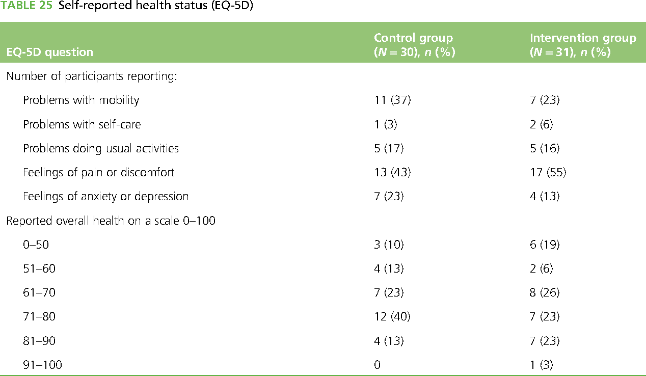 TABLE 25 Self-reported health status (EQ-5D)