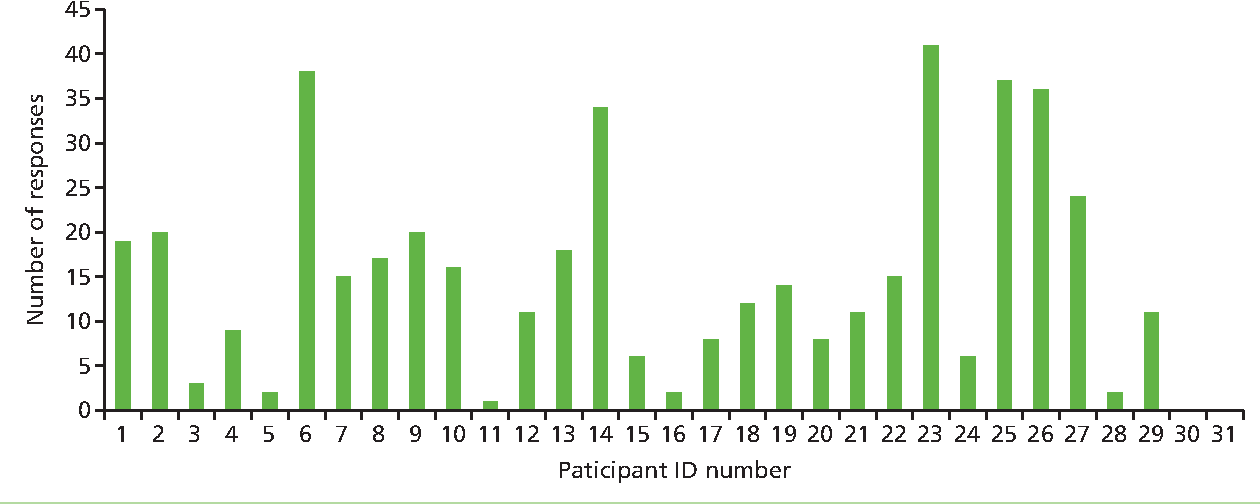 FIGURE 8 Number of responses to text messages per participant. ID, identification.