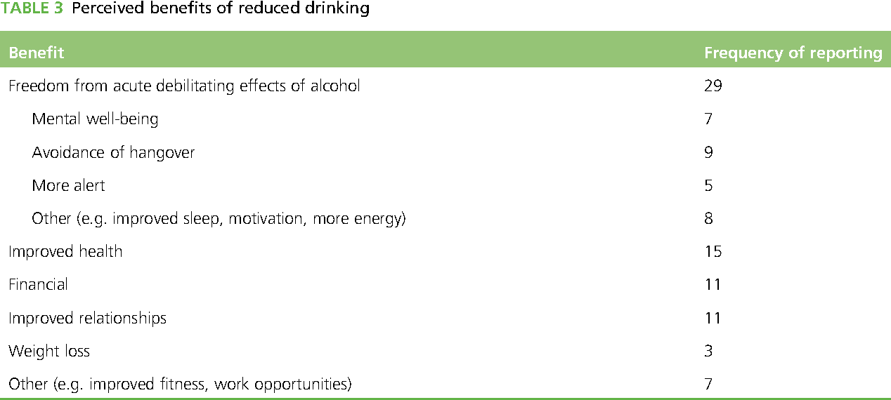 TABLE 3 Perceived benefits of reduced drinking