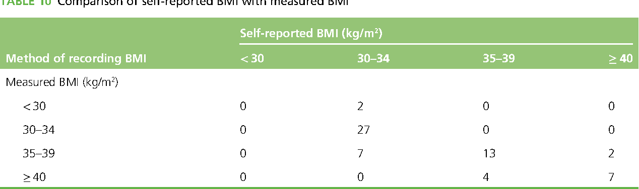 TABLE 10 Comparison of self-reported BMI with measured BMI